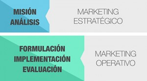 Marketing estratégico y operativo