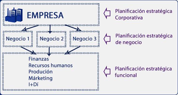niveles_planificación_estrategica1.png