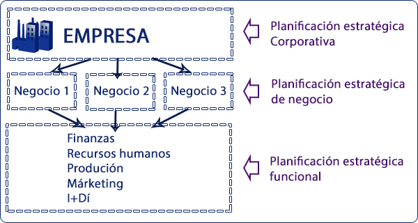 niveles_planificación_estrategica2.png