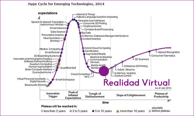 Hype Cycle de Gartner