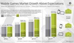 Crecimiento del mobile game