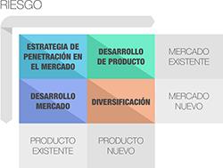 Matriz de Ansoff - Estrategia empresarial