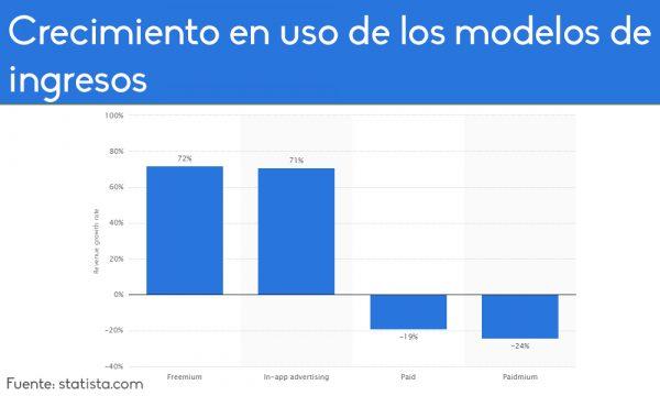ModeloIngresoGrafico3
