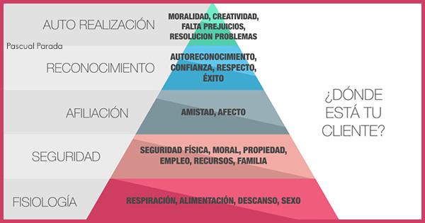 Pirámide Motivacional de Maslow, una herramienta para centrarse en el cliente