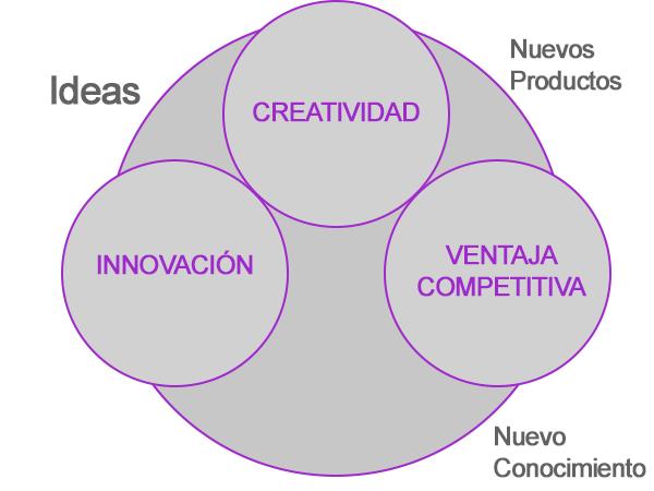 El proceso de la innovación