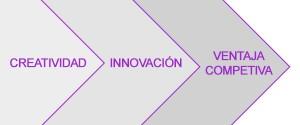Creatividad, innovación y ventaja competitiva, clave en la estrategia empresarial