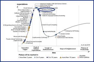 Garnert_HypeCycle Tecnología cognitiva