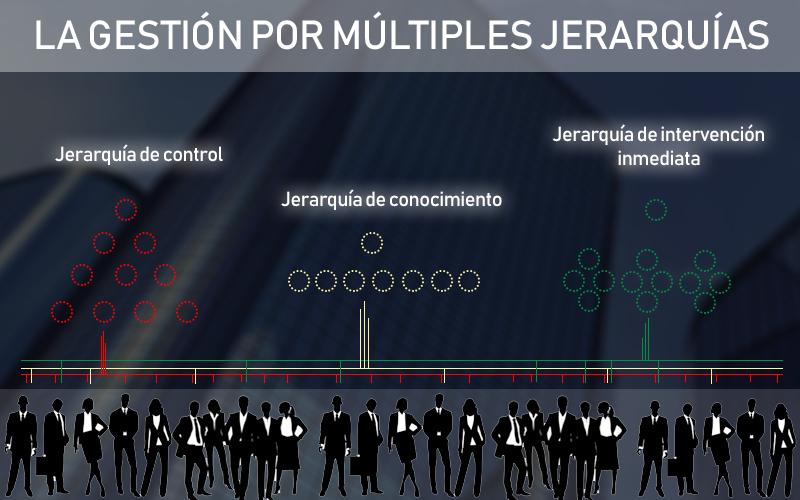 Gestión_Por_Multiples_Jerarquías-1.jpg