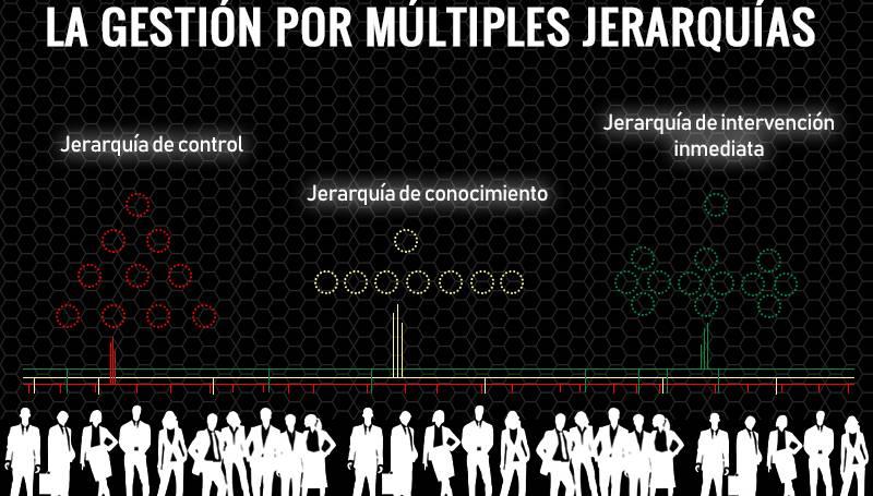 La gestión de empresas por múltiples jerarquías