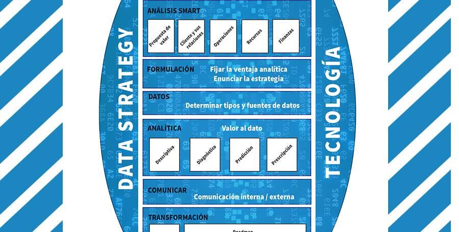 Data Strategy, obteniendo valor del dato