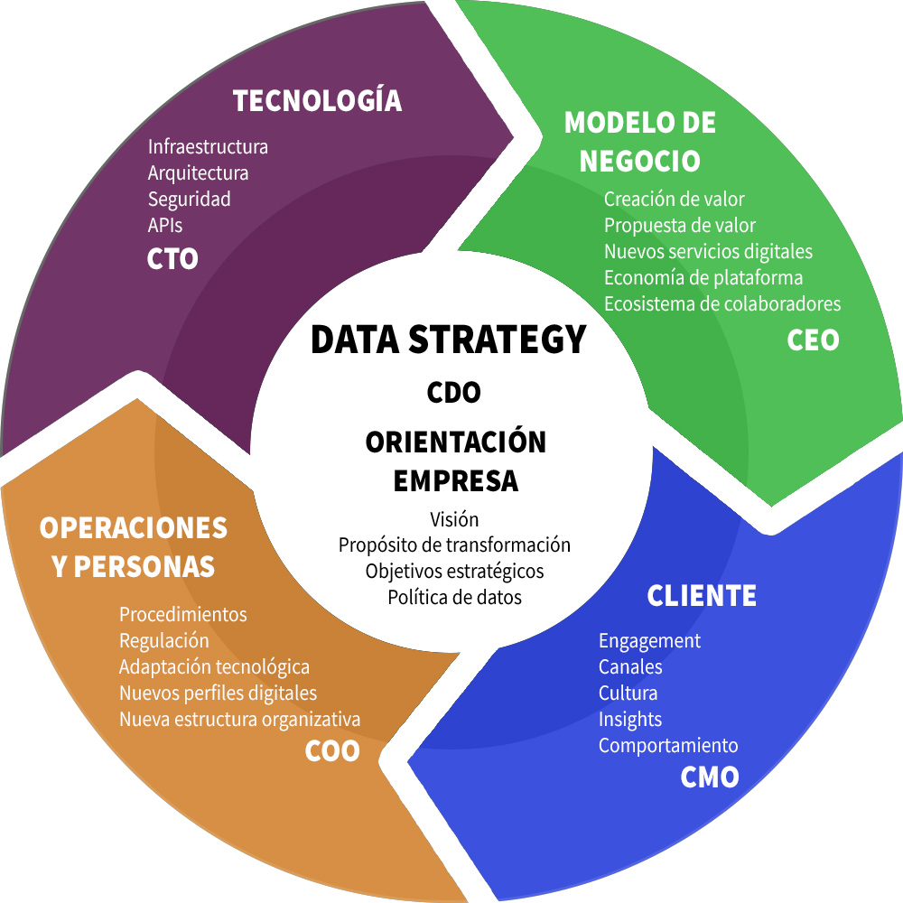 TransformaciónDataStrategy